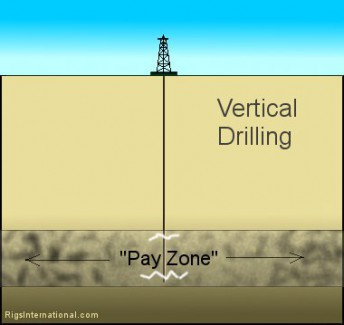 vertical-drilling